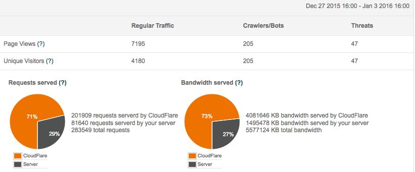 CloudFlare per aumentare la sicurezza